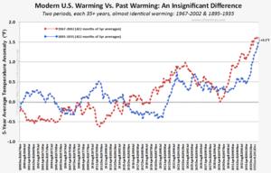 NOAA skeptic winning science debate US warming april2014 051814