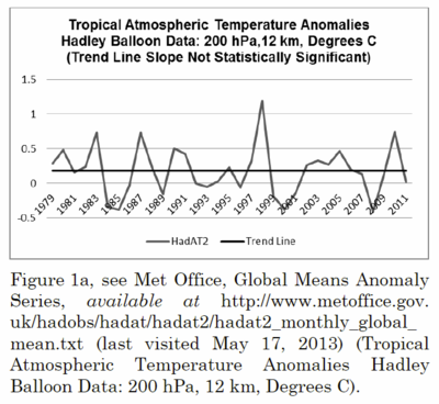 Tropical temperatures from balloon measurements