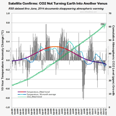 RSS satellite 10-year temperature change venus co2 connect the dots june2014 070514