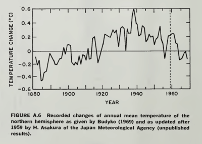 Northern hemisphere temp 1970