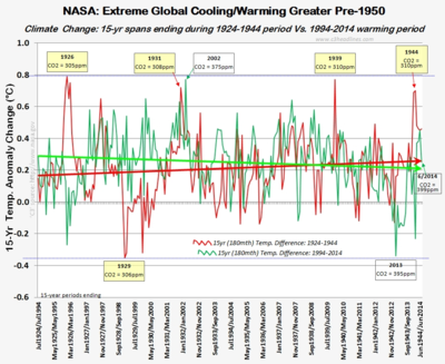 NASA 15 year global warming climate change extremes june2014 071814