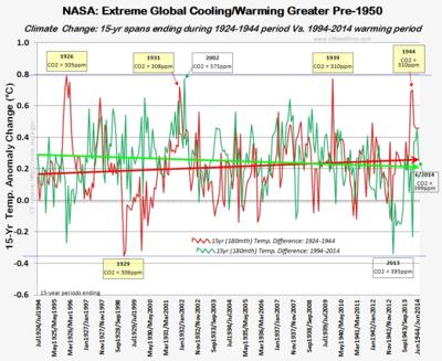 NASA 15 year global warming climate change extremes june2014 071814