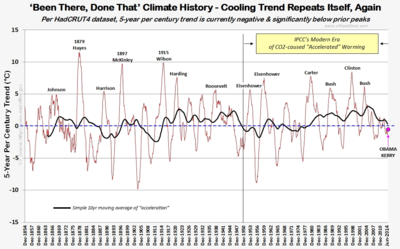 Climate history been there done that Hadcrut global warming cooling presidents june2014 080214