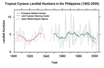 Philippine hurricane record