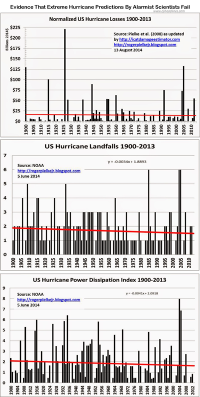 Hurricane extreme climate change alarmists fail 081414