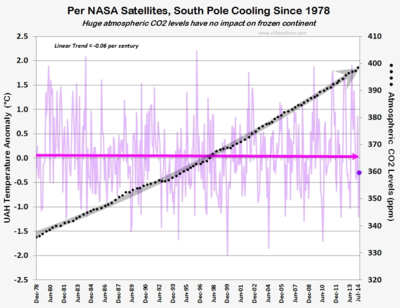 Antarctica south pole global cooling warming co2 democrats july2014 082914
