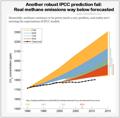 IPCC fail methane greenhouse gas 091314