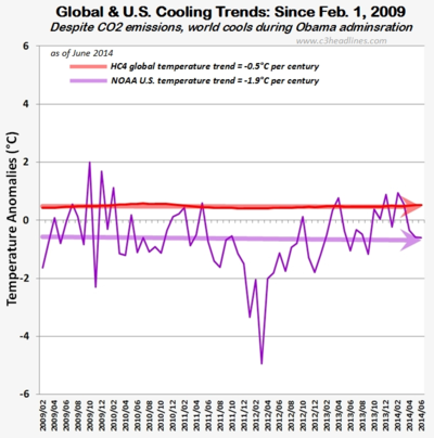 Obama cooling hc4 global ncdc us june2014 080414