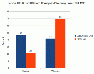 US rural cooling warming weather stations percent