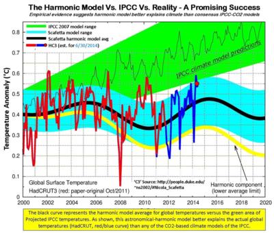 Harmonic climate model non co2 scafetta duke univ