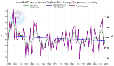 Since 1929 june-july cooling corn soybean belt US 85 years 081414