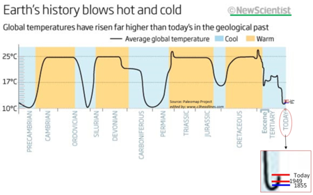 New Scientist Climate Change History Hot n Cold sept2014