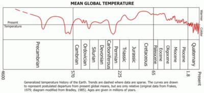 Entire_earth_history_record