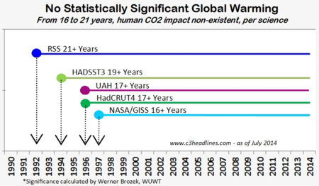 No statistically significant global warming 21 years CO2 090814