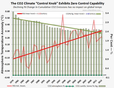 CO2 climate control knob fails rss global warming 091314