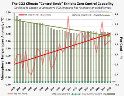 CO2 climate control knob fails rss global warming 091314