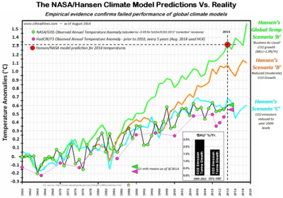 NASA Hansen climate model vs reality august 2014