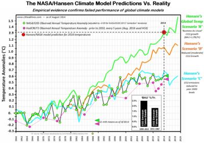 NASA Hansen climate model vs reality august 2014