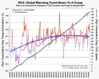 HC4 CO2 20yr cumltv change global warming aug2014 100614