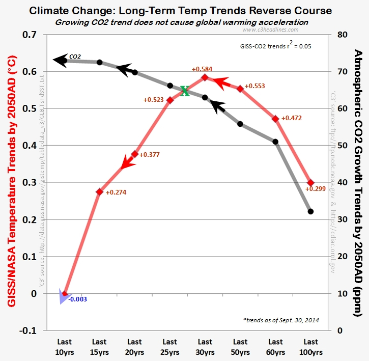 C3 per nasagiss global warming robustly decelerates climate giss nasa global warming warming co2 trends climate change sept2014 102214 sciox Image collections