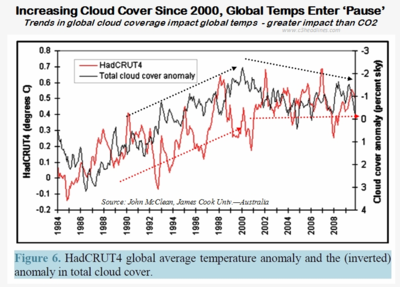 Global cloud cover drives global warming pause climate change 103014