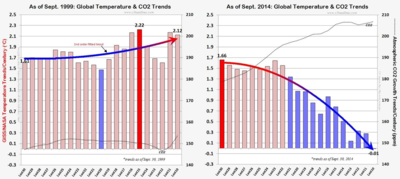 Global temperature co2 trends catastrophic warming cooling those stubborn facts