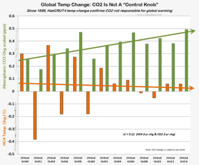 HC4 2-yr temp co2 change conrol knob october 2014 112514