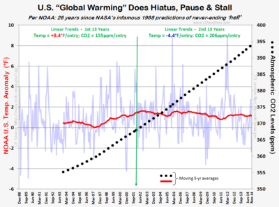 NOAA US Temps CO2 warming hiatus pause nov2014 121114