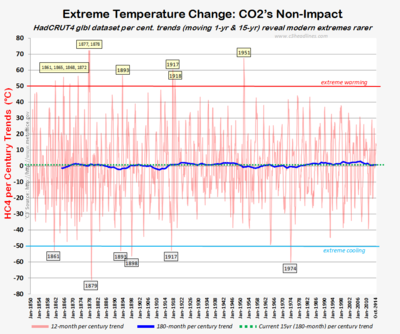 Hadcrut4 extreme climate change warming cooling oct2014 122214