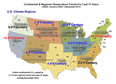 US continental region cooling warming NOAA dec2014 011015