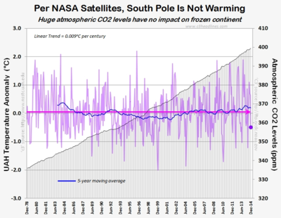 Antarctica south pole global warming CO2 greenhouse  NASA satellite dec2014 011315
