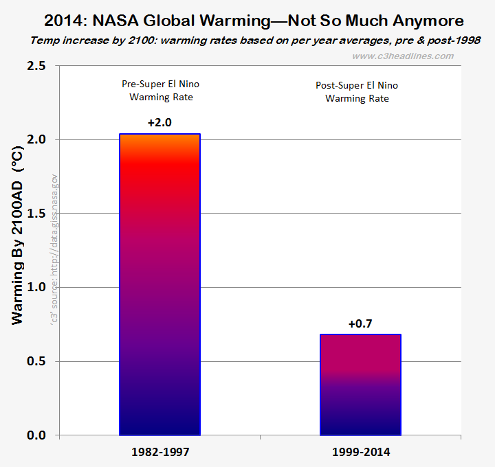 C3 chartsimagespdfsembedvids the global warming warmest year ever was finally deliveredthough with some birthing difficultiessa had to adjust its previous 2014 monthly ccuart Choice Image