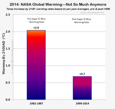 2014 nasas hottest year global warming 011615