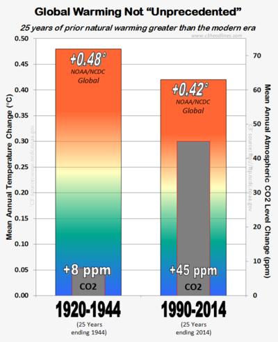 NOAA 25yr unprecedented global warming early 20th century dec2014 011715