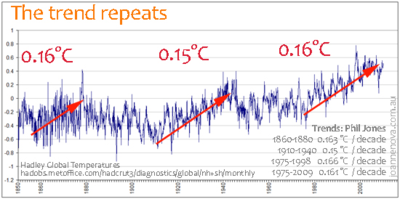 Hadley-global-temps-1850-2010-web