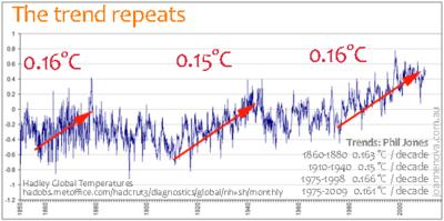 Hadley-global-temps-1850-2010-web