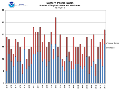 US pacif EPAC_storms_2014