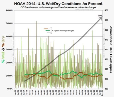 US climate change wet dry conditions 1970-2014 CO2 NOAA 011915