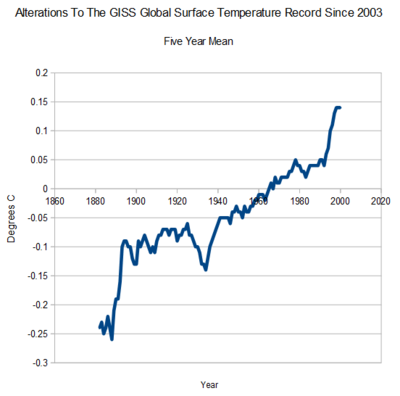 NASA GISs temperature fabrication since 2003