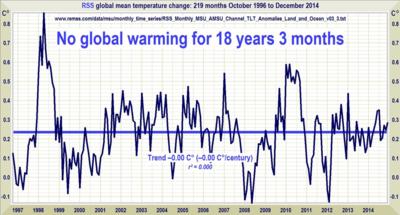Global warming last 18 years dec2014