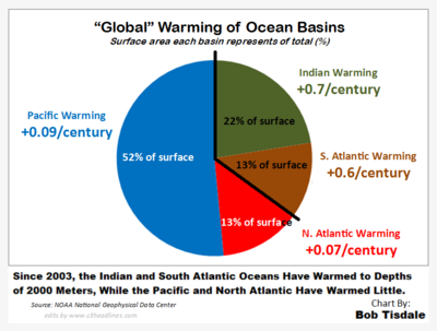 Ocean basin warming area unequviocal rapid accelerating dangerous 2014