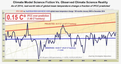 Ipcc climate model science fiction versus climate science fact reality 2014 013115