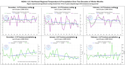 US Northeast winter temp precipitation 20 years NOAA 2014 021115