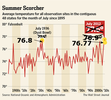 Wsj_july2012_temps revised by NOAA