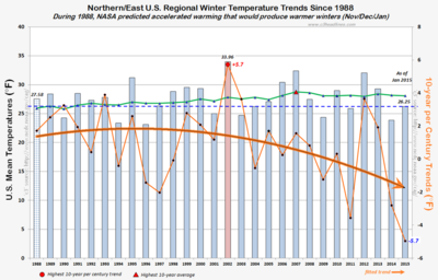 NASA james hansen co2 global warming US winter 2015 030215