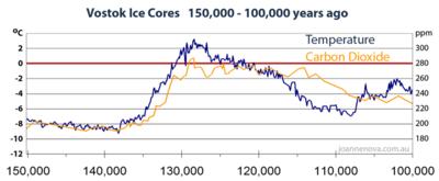 Vostok-ice-cores-150000 med