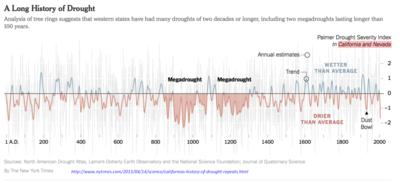 NYT California Neveda long-drought-history