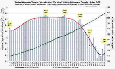 HC4 global warming acceleration trends CO2 mar2015 042915b
