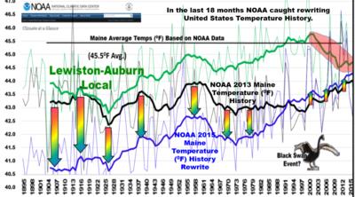 NOAA Maine climate record fraud Brakey_2 NTZ may2015