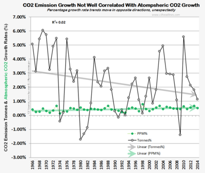 Climate factcheck co2 emissions growth vs co2 atmospheric growth 070615
